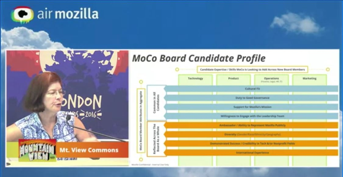Watch the presentation of Mozilla's Boards expansion on AirMozilla