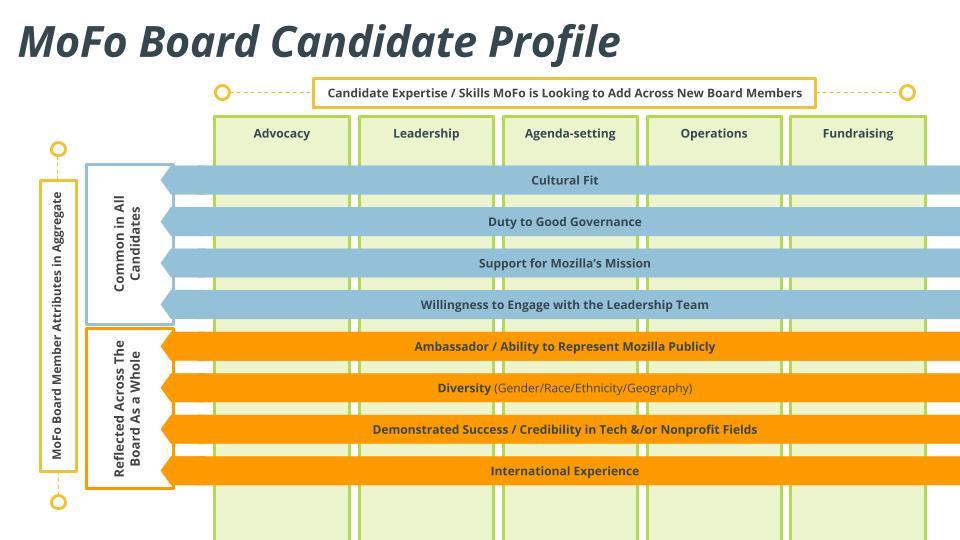 Board member job description for Mozilla Foundation