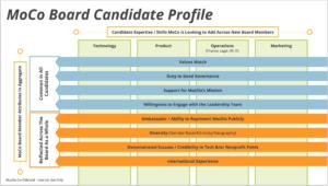 MoCo Board Candidate Profile