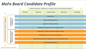 MoFo Board Candidate Profile